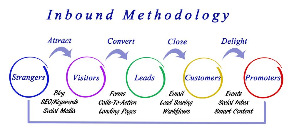 Inbound Methodology - KDROM Enterprises